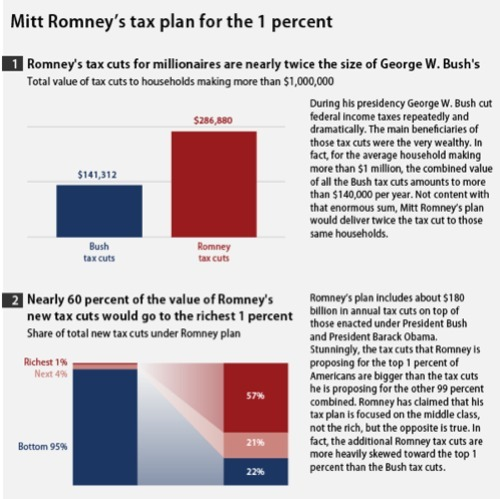 think-progress:  Can you believe it? Mitt Romney's tax plan favors the rich EVEN MORE than President Bush's plan did.  … I just can't believe it.