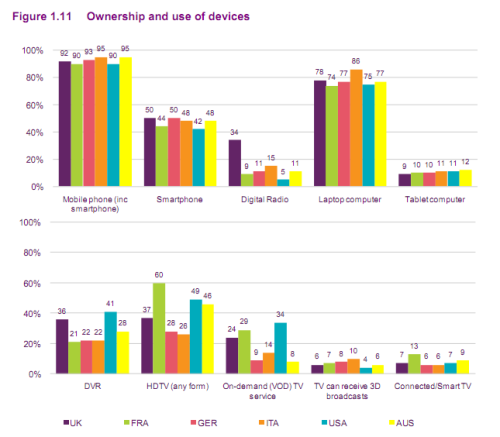 Via OFCOM's International Communications Market report, published mid Dec.  (I'm catching up on reading, finally!)  http://stakeholders.ofcom.org.uk/binaries/research/cmr/cmr11/icmr/ICMR2011.pdf