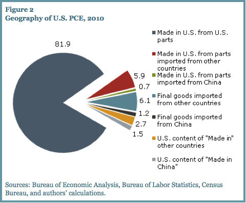 How Much of US Consumables Are Made in China? (via The Big Picture) Guess China doesn't own us as much as we are led to believe. But then again how much of what we are led to believe is really that true sounding, anyhow? follow me