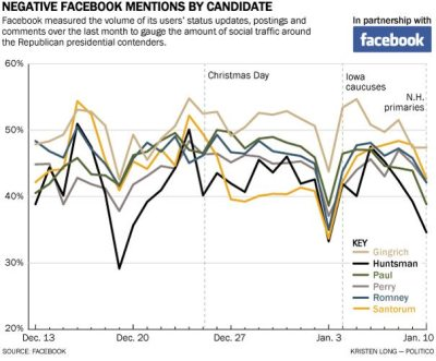 "Can Facebook Tell Us Anything About Voter Sentiment? Politico and Facebook are teaming to analyze users' views of candidates in the Republican primaries. Sounds interesting, but is what's being measured — sentiment — a useful indicator of voter intent without follow-up questions? First, via Facebook:   Facebook will compile mentions of the candidates in U.S. users' posts and comments as well as assess positive and negative sentiments expressed about them. Facebook's data team will use automated software tools frequently used by researchers to infer sentiment from text.  But measuring sentiment might not tell political junkies much. TechPresident's Micah Sifry thinks it a neat parlor trick but largely bogus as a valuable indicator. Via TechPresident:  Here's the issue: Counting the number of times a candidate's name is mentioned on social media and noting what words appear alongside those mentions can illuminate broad trends. You can report that ""more people talked about Candidate X today"" and ""Y percent of that group used word ZZZZ in their comment."" But you can't make any kind of meaningful judgment about what those people intended by that usage without asking them. Someone who writes ""I'm so happy that Newt Gingrich is staying in the race"" might be a genuine Gingrich fan, or they might be someone who hates him, but likes that he's staying in the race because he's entertaining, or because they think he's hurting the Republican field. But ""sentiment analysis"" is still such an embryonic field that serious researchers tend to avoid any hard claims about whether such a statement is positive, negative or neither.  TechPresident's critique runs much more sophisticated than what we post here so give it a read before following every rise and fall of voter sentiment. Image: Negative Facebook Mentions by Candidate, December 13 to January 10, via Facebook. H/T: @lorakolodny."