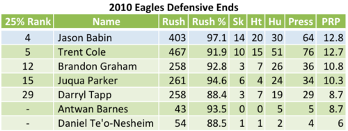 2010 Eagles Defensive Ends