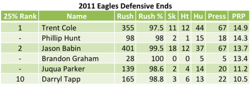 2011 Eagles Defensive Ends