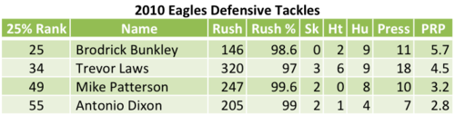 2010 Eagles Defensive Tackles