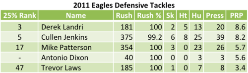 2011 Eagles Defensive Tackles