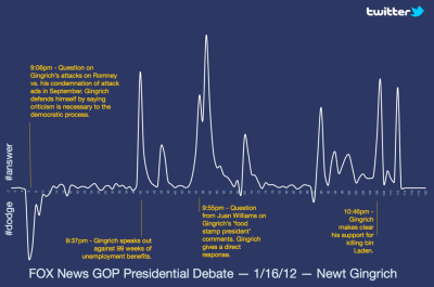 horaciogaray:  The #answer and #dodge results for the Fox debate  FJP: Last night Fox News and Twitter worked together to comb hashtags and get real-time audience feedback on how candidates were answering questions. Pictured above: did a candidate answer or dodge a question.