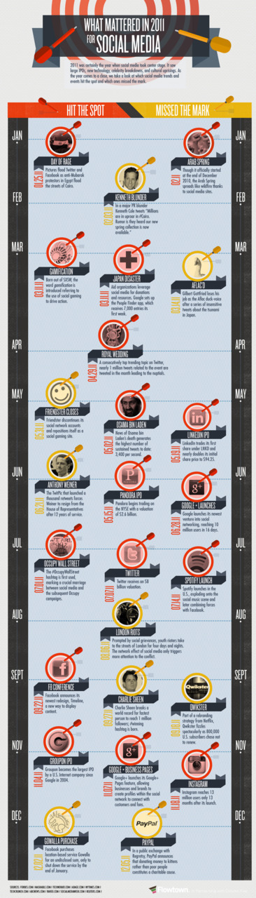 Flowtown Infographic: What Mattered in 2011 for Social Media [via Column Five Media]
