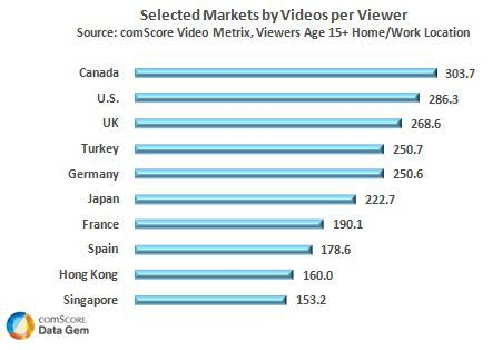 Canadians Watch Most Online Videos   An analysis of selected online video markets by engagement revealed that viewers in Canada and the U.S. averaged the highest number of videos per viewer in October, at 303 videos and 286 videos, respectively. Viewers in the UK averaged 268 videos per viewer during the month, while viewers in Turkey and Germany both watched an average of 250 videos.