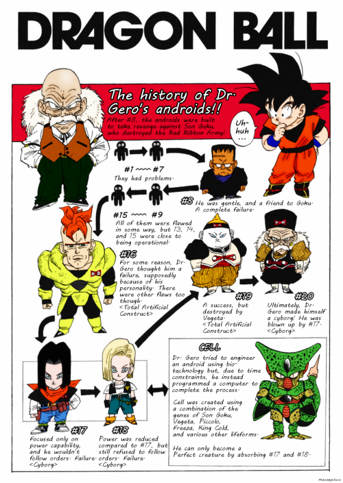 wakataaa:  The history of Dr. Gero's androids