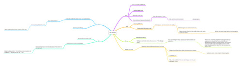The mind map that plots out the next 6-8 months of The Rack.