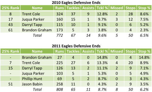 Eagles Defensive Ends Run Defense