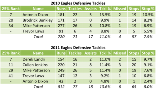 Eagles Defensive Tackle Run Defense