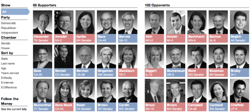 ilovecharts:  Where Do Your Members of Congress Stand on SOPA and PIPA? via arnndffr Click through for the rest of this monstrously good interactive chart, by the monstrously good at data-wielding ProPublica.