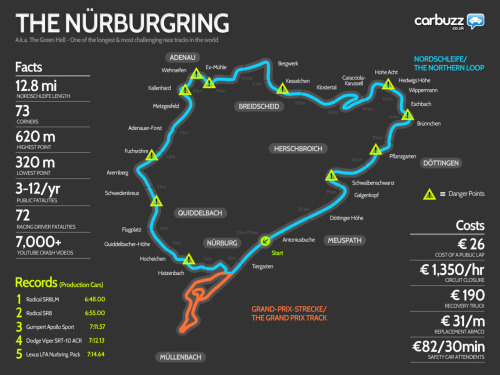 itracing:  Nurburgring Infographic - via Carbuzz