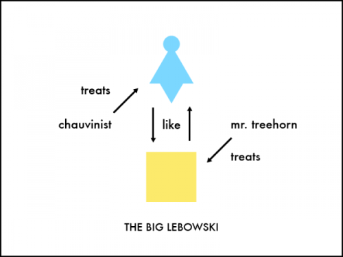Graphic Quote #3 - The Big Lebowski. A weekly post I do for Visual News. Here's the movie clip of the quote: