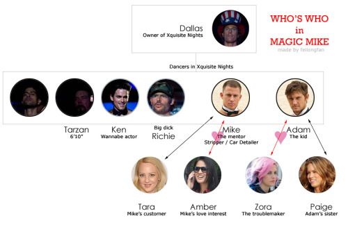magicmikemovie:  Who is who in Magic Mike