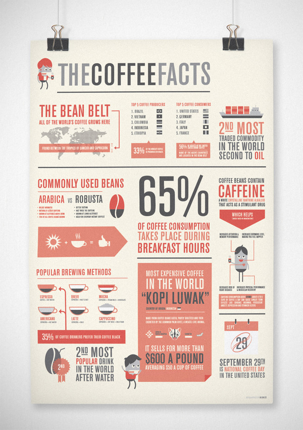 The Coffee Facts Infographic Source: http://www.behance.net/gallery/The-Coffee-Facts-Infographics/2511777 haha love this.