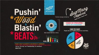 juanabad:  SupMang Apparel Infograph. In Color Pushin' Wood & Blastin' Beats. #SupMang