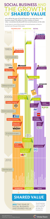 [INFOGRAPHIC] The Evolution of Social Business Via Social Media Today