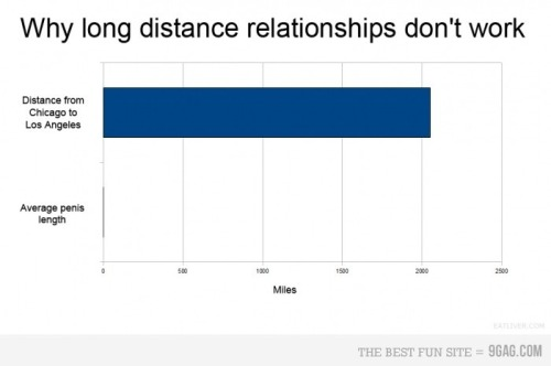 (via 9GAG - Why long distance relationships don't work)