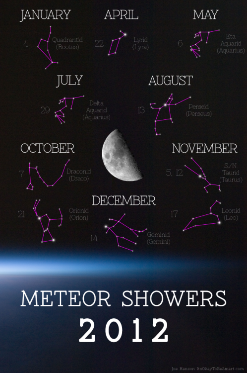 "jtotheizzoe:  Re-post to remind you to get out and watch the Perseids this weekend, and all the other events this year! jtotheizzoe:  Meteor Showers 2012 A calendar of all the major meteor showers taking place in 2012 that I drew up. Of course, this isn't all of the meteor events this year. Only the ones with the best chance of being visible. I chose only events with a Zenith Hourly Rate (ZHR, the number of peak events per hour) above 10. You should also consider the moon phase for that date, which I did not include. How to use this:  The date on the left is the early morning after midnight on the day it will peak (so ""October 7"" is between midnight and sunrise on the morning of the 7th).  The constellation represents the point in the sky that the shower will ""originate"" from.  Choose someplace dark, away from city lights, and bring a blanket and a friend. Enjoy. To calculate the sunrise/sunset for your area on a specific date, go here. Many more details about each event can be found in this summary from EarthSky. Some events will favor the North or South Hemispheres, but such is life. Feel free to distribute freely! (Link to hi-res version)"