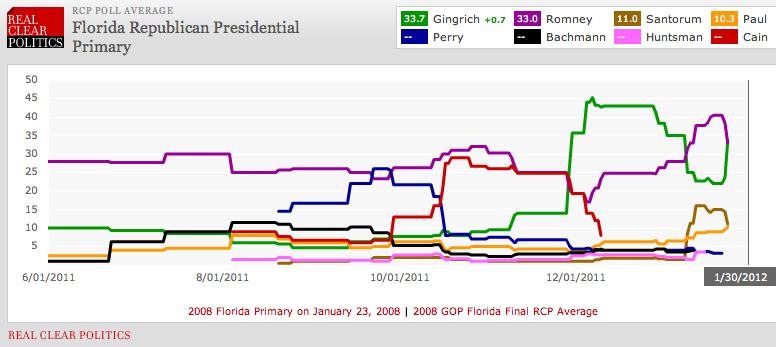 kopoint:  Real Clear Politics: Early Polls in Florida Show Newt Surge Continuing Story Discovered by Chris Poirier