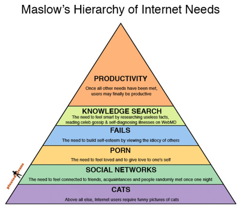 thalescircles:  Maslow's Hierarchy of Internet Needs