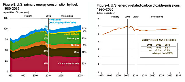 Charts of the Day: U.S. Energy Consumption Not Likely to Change Much  Brad Plumer points us to the U.S. Energy Information Administration's  newly released Annual Energy Outlook 2012 report, and their projections  aren't especially heartening. They forecast that the U.S. mix of energy  consumption isn't going to change much over the next 25 years, and as a  result our carbon emissions aren't likely to decrease either.