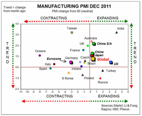 —(via TBP) Improvement in global PMIs is a bullish tidbit and a large reason for recent market performance.  Its sustainability will be key for the rally to continue.