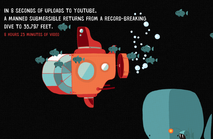 Every second one hour of video is uploaded to YouTube.Awesome data visualization here.