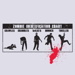 (via ThinkGeek :: Zombie Identification Chart)