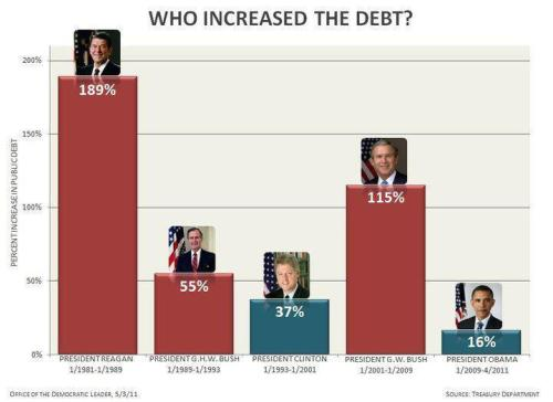 Who Increased Our Debt? #Republicans