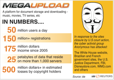 reuters:  Putting it into perspective: Megaupload had 25 petabytes of data residing on more than 1,000 servers. One petabyte of data, according to Gizmodo, equals 13.3 years of high definition television content. If our math is correct, that's 332.5 years worth of HDTV content stored on Megaupload's servers. Analysis: Megaupload shutdown unlikely to deter piracy