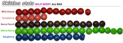 Skittle Stats: January 24th Wild Berry 2.17 oz. Bag Wild Cherry = 12Strawberry = 5Berry Punch = 14Melon Berry = 17Raspberry = 11Total = 59
