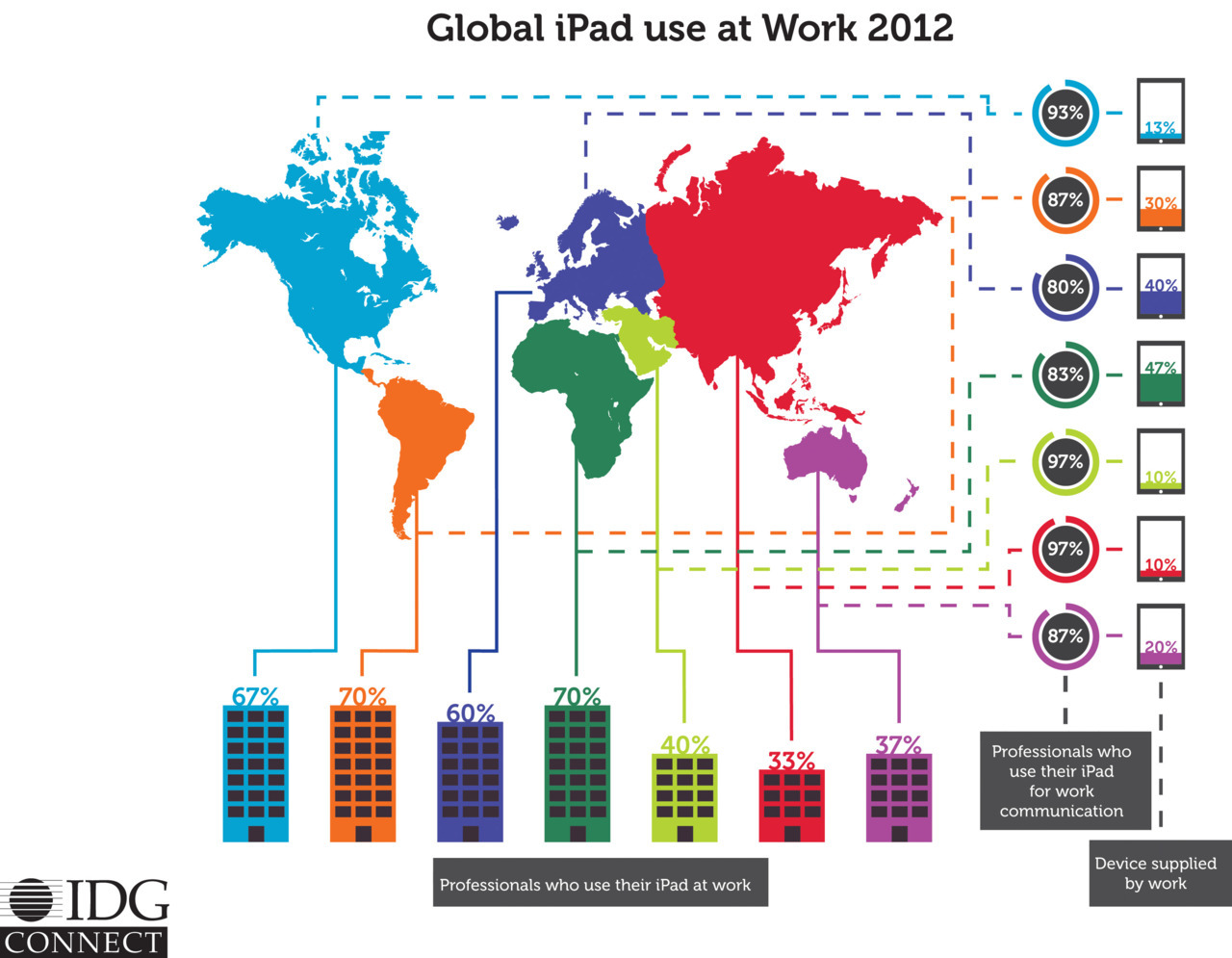 2012 Global iPad trends in Bussiness