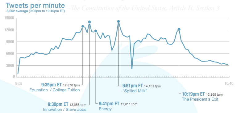 How the State of the Union was tweeted.