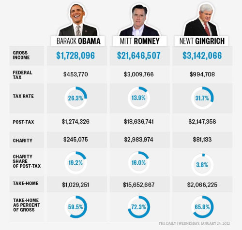 thedailyfeed:  Mitt Romney earned $21.6 million in 2010 — and paid just 14% in taxes, far less than Newt Gingrich's 31.7% or Obama's 26.3%.  In fact, the Romneys paid a higher tax rate to foreign countries, handing over 18 percent on the almost $375,000 that they garnered abroad. The former Massachusetts governor also shelled out almost $3 million to charity, roughly 16 percent of his post-tax haul.