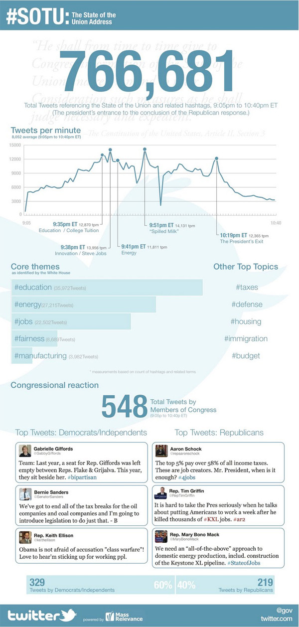 "Twitter has put together this infographic analyzing the tweets from last night's State of the Union debate. It counted 766,681 tweets that referenced the State of the Union or one of its hashtags, as well as 548 tweets from members of Congress. The top moment was President Obama's joke, ""I guess it was worth crying over spilled milk,"" which generated 14,131 tweets-per-minute.  Read more here."