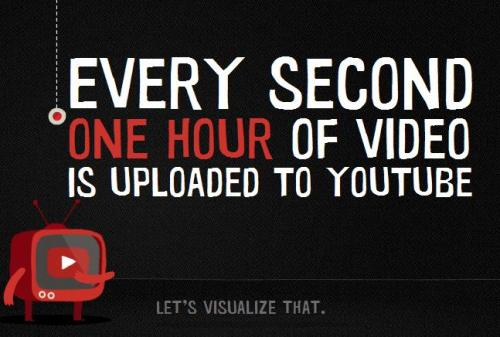 Lovely visualisation of the amount of data that is uploaded to YouTube http://www.onehourpersecond.com/