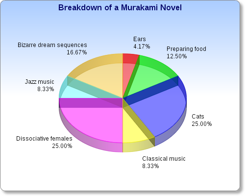"paperbackgirl:  My breakdown of Murakami themes.  Wonder how Haruki would like this.  2% should be ""tennis sneakers."""