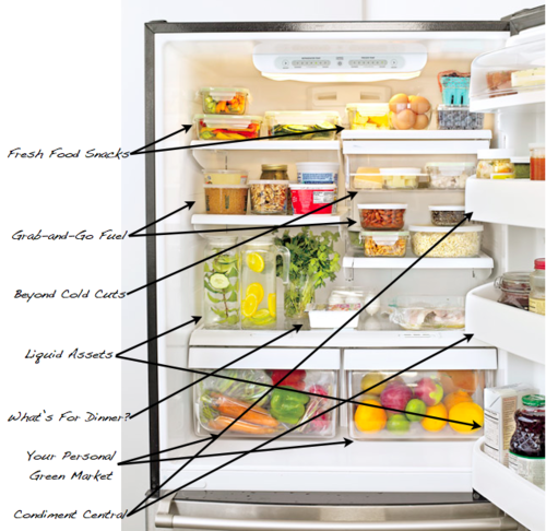 goodbyefatforever:  getfitdiary:  When I live alone my fridge will be organized similarly to this.  I can't wait till I move out.