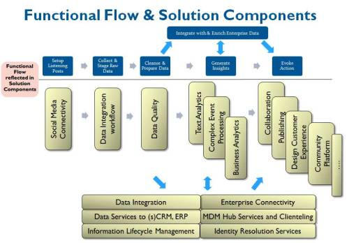 Building Blocks for Your Social Data Integration Solution : Functional flow & solution components