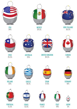 bientotpetite:  Obesity percentages in different nations