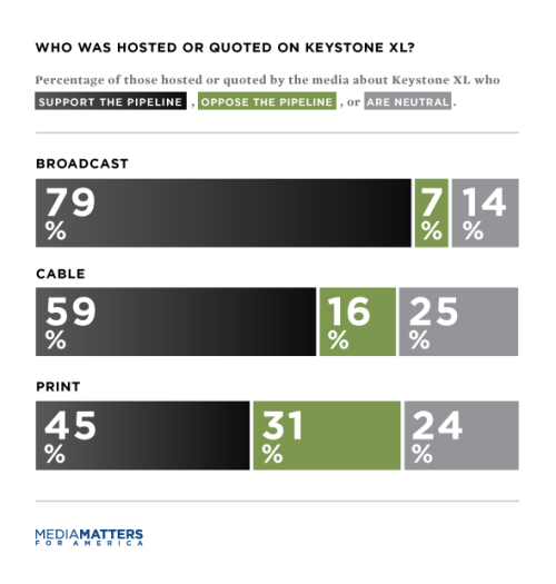 Study finds that corporate media is biased heavily in favor of the Keystone XL pipeline. HT Media Matters