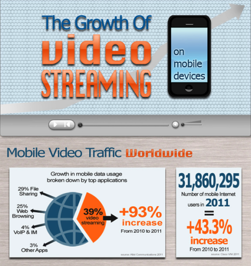 This infographic covers the growing trend of using mobile devices, in particular smart phones and feature phones, to stream video content. It includes a look at demographics, usage and general emphasis on growth patterns seen in this market over the last few years.
