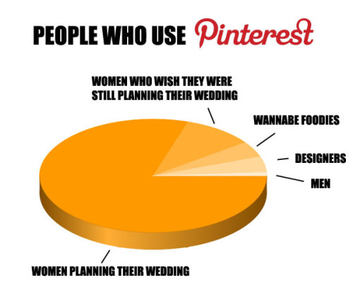 buzzfeed:  laughterkey:  ilovecharts:  People Who Use Pinterest I don't want to start using Pinterest. Stop trying to make me use it, Internet!  Dorsey, does this make more sense?   Did you know that BuzzFeed, a site whose staff is entirely made up of women planning their weddings, is on Pinterest?  WHAT A COINCIDENCE!  The Flavorpill staff, which is 90% women planning their weddings and 15% women who wish they were still planning their weddings and 100% bad at math, are ALSO on Pinterest planning or not planning their weddings!