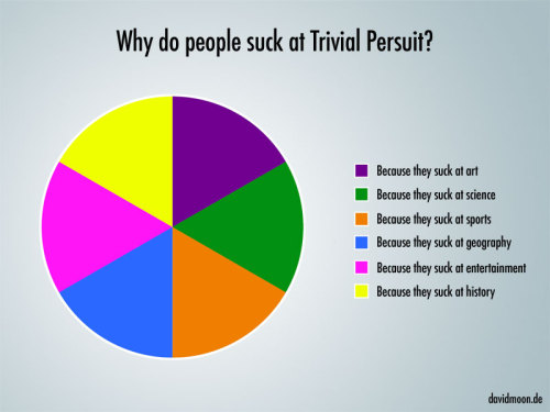epic4chan:  Why do people suck at Trivial Persuit  画
