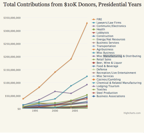 motherjones:  Wall Street blows all other political donors away: During the 2008 election cycle, when the finance sector accounted for nearly 30 percent of all US business profits, its top donors gave $328 million, outspending their closest competitors—lawyers—by more than $200 million.  Well, I guess we'll be electing Wall St. for our next president.