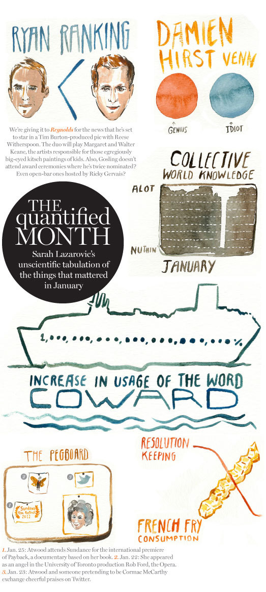 nparts:  The Quantified Month: Sarah Lazarovic's highly unscientific account of the things that mattered in January