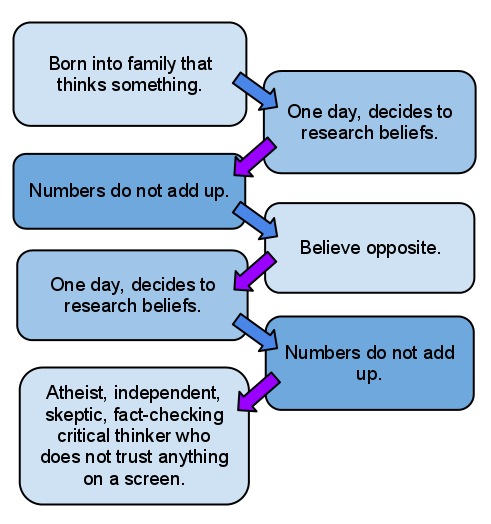 I made a flowchart that goes from believing what your parents believe to not. follow me
