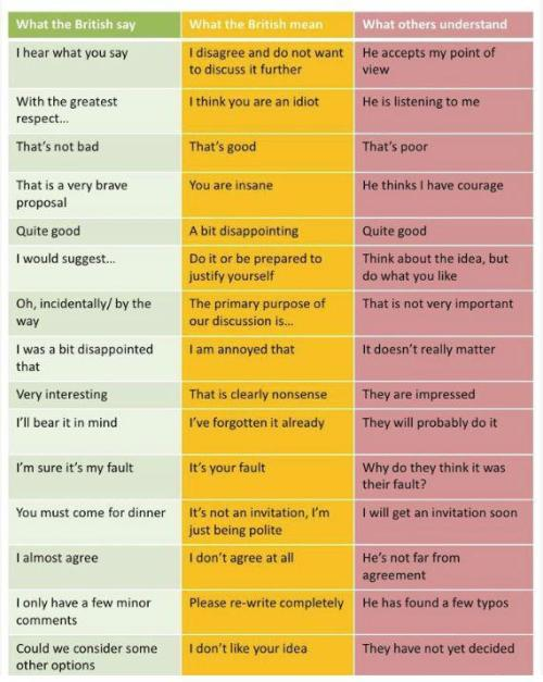 The British: What they say, what they mean, and what others understand.